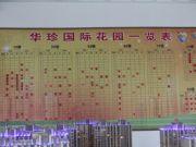 华珍国际花园销控一览表
