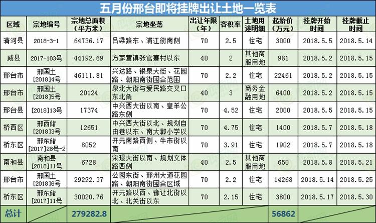 5月份邢台挂牌土地一览表