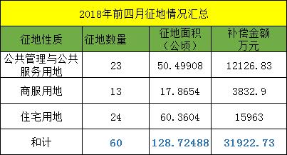邢台桥东区和桥西区1-4月份征地情况大比拼