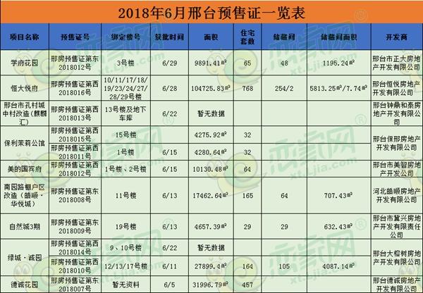 邢台6月预售证新鲜出炉,9个项目领证!